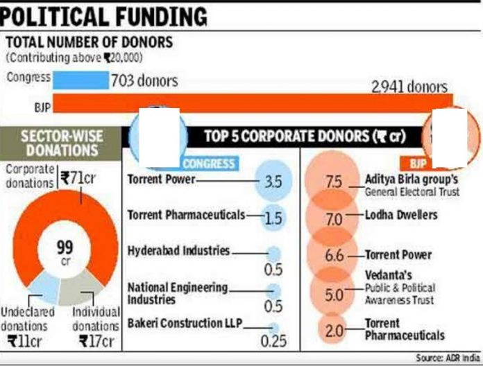 political, parties, funds, funding, governance, transparency,